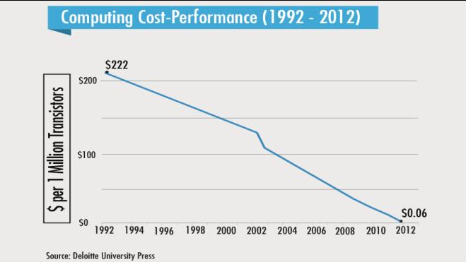 הירידה בעלויות המחשוב מאז 1992, לפי דלויט.