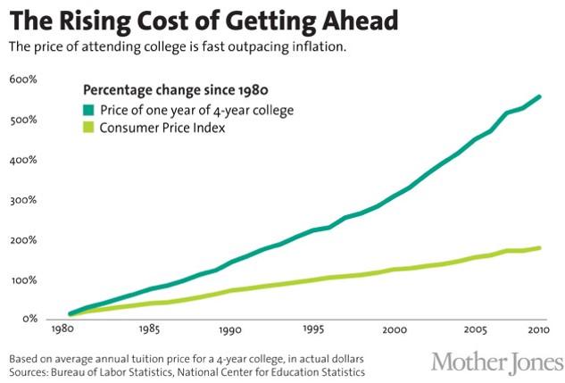 העלייה בשכר הלימוד בארצות הברית, בהשוואה למדד לצרכן. מקור: Mother Jones