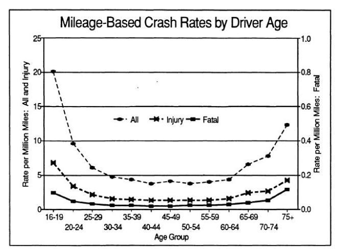 """מספר תאונות לעומת מיילים בכבישים, לפי גילאים. מקור: דו""""ח מאוניברסיטת מישיגן, 1993"""