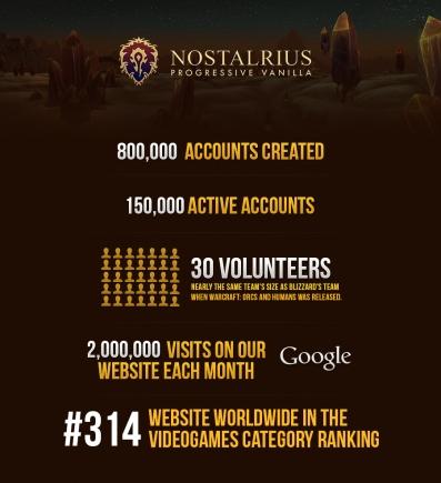 נתונים לגבי הצלחתה של נוסטריליוס