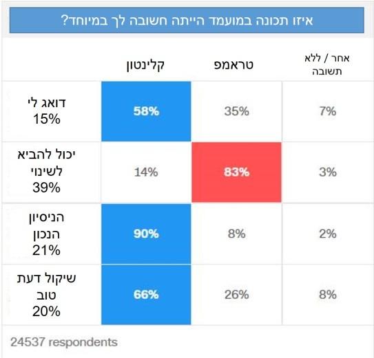 התכונות החשובות של המועמדים בעיני הציבור, בסקר שערך ה- CNN מיד לאחר שהבוחרים יצאו מהקלפי