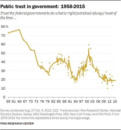 סקר אמון הציבור בממשלה בארצות הברית, בין השנים 1958 ל- 2015