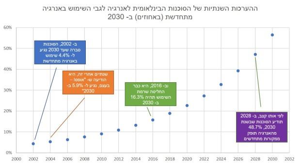 לפי (הטעויות של) הסוכנות הבינלאומית לאנרגיה, עד 2030 תגיע חצי מהאנרגיה מהשמשומהרוח